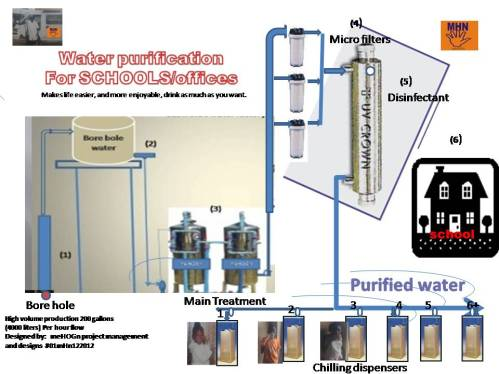 water purification  for schools